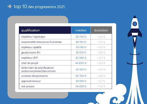 Top 10 progressions des salaires cadres 2021